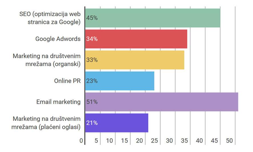internet marketing kanali 2015