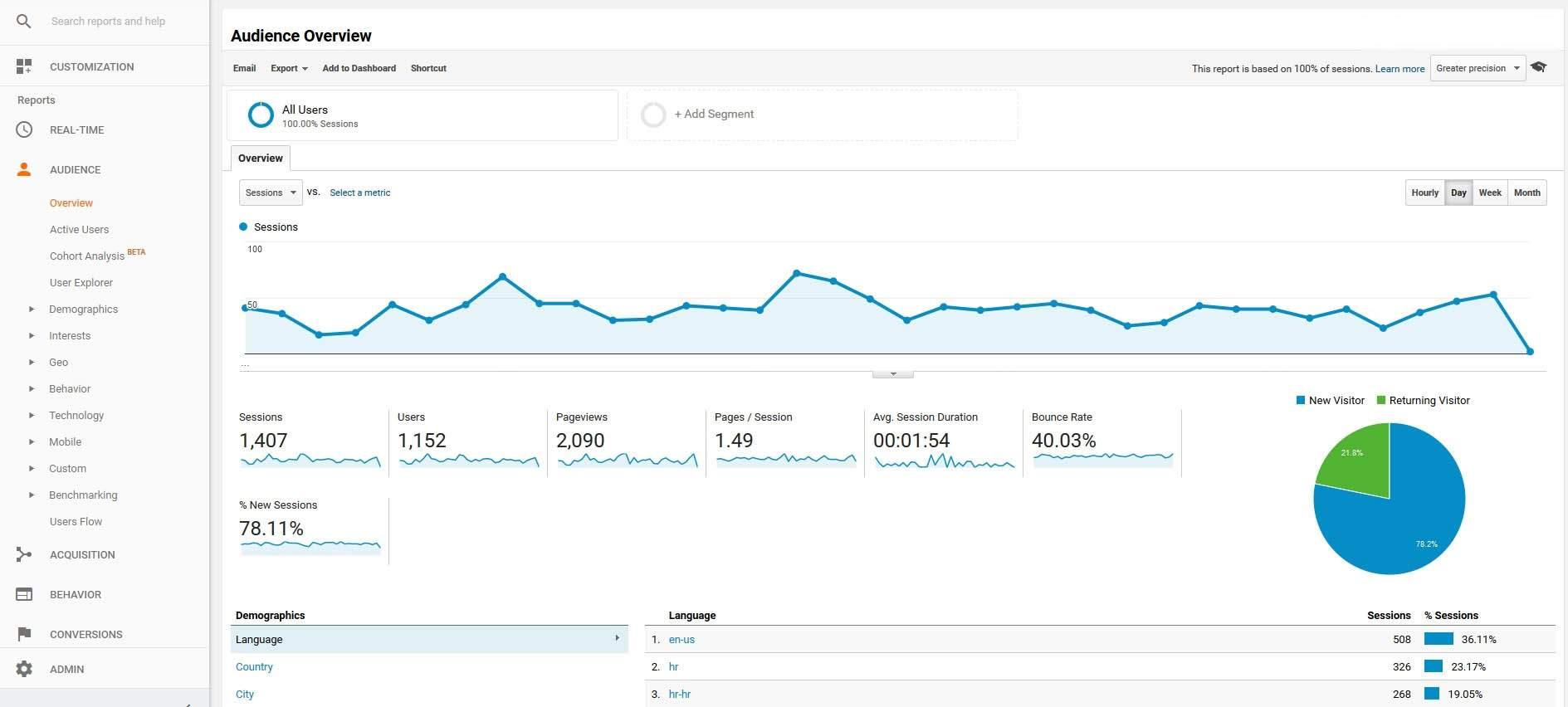 dodati google analytics na wordpress web